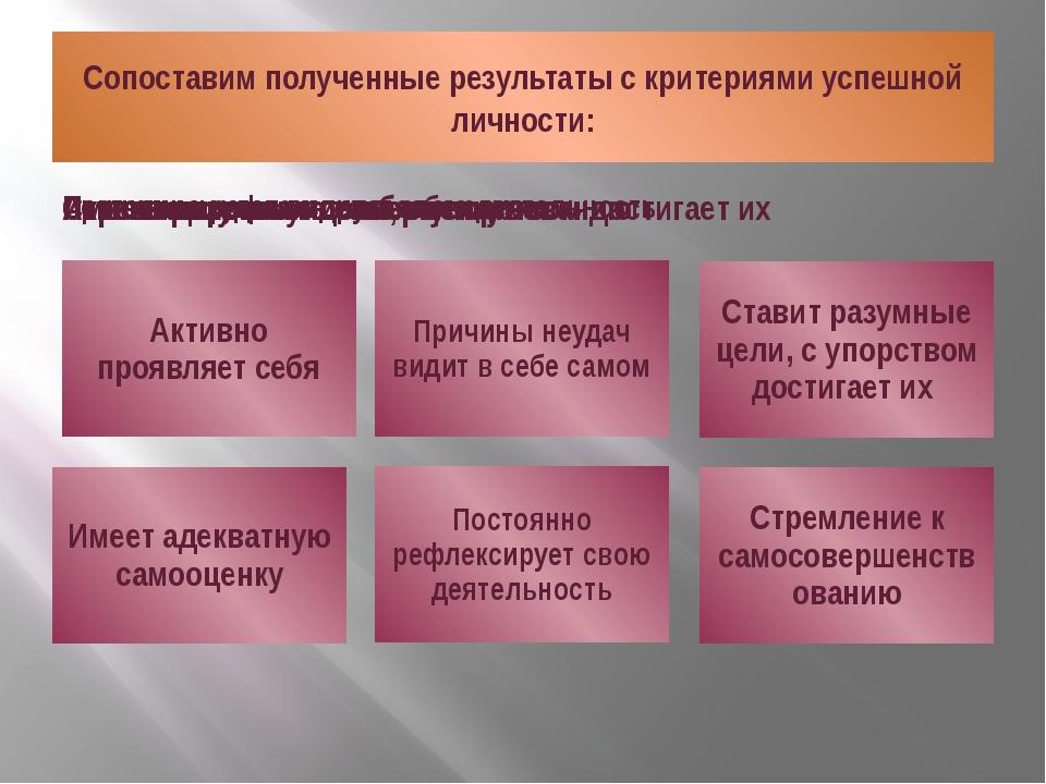 Сопоставим полученные результаты с критериями успешной личности: Кудрявцева Н...