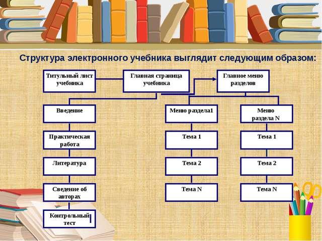 Структура электронного учебника выглядит следующим образом: Титульный лист у...