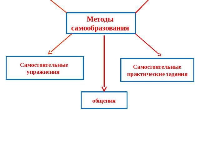 Методы самообразования Самостоятельная работа над литературой Самостоятельная...