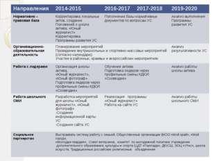 Направления 2014-2015 2016-2017 2017-2018 2019-2020 Нормативно –правовая база