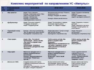 Комплекс мероприятий по направлениям УС «Импульс» № п/п Направленияработы 201