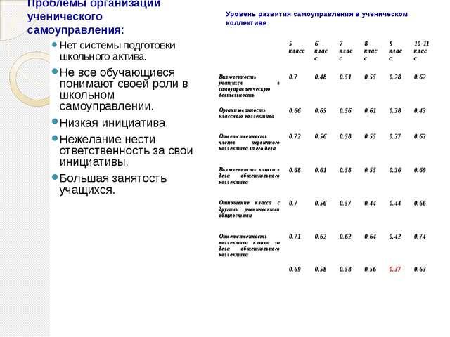 Уровень развития самоуправления в ученическом коллективе Нет системы подготов...