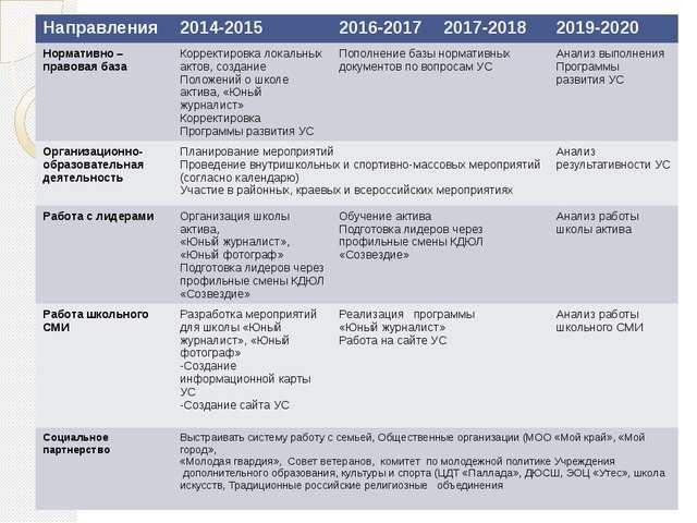 Направления 2014-2015 2016-2017 2017-2018 2019-2020 Нормативно –правовая база...