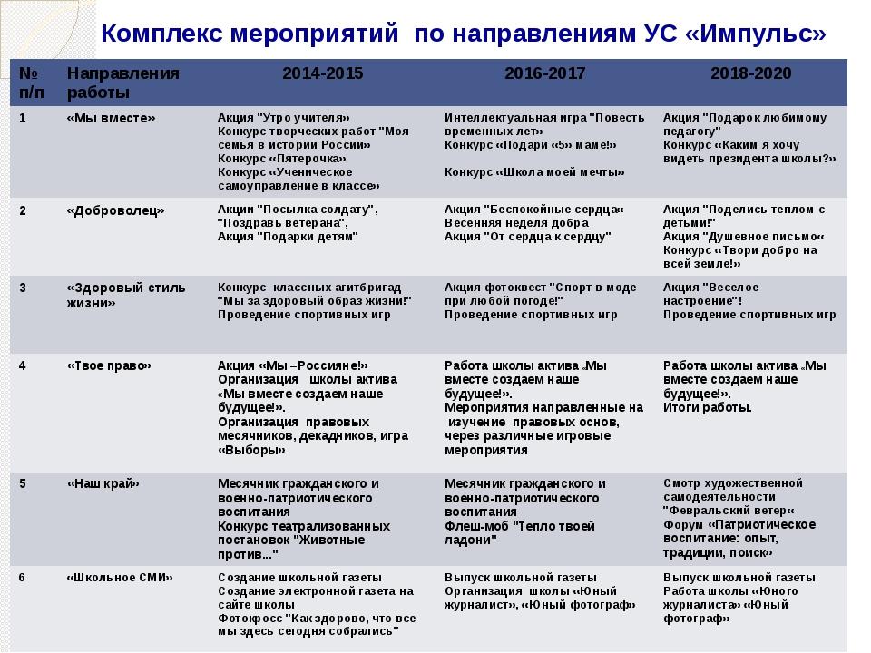 Комплекс мероприятий по направлениям УС «Импульс» № п/п Направленияработы 201...