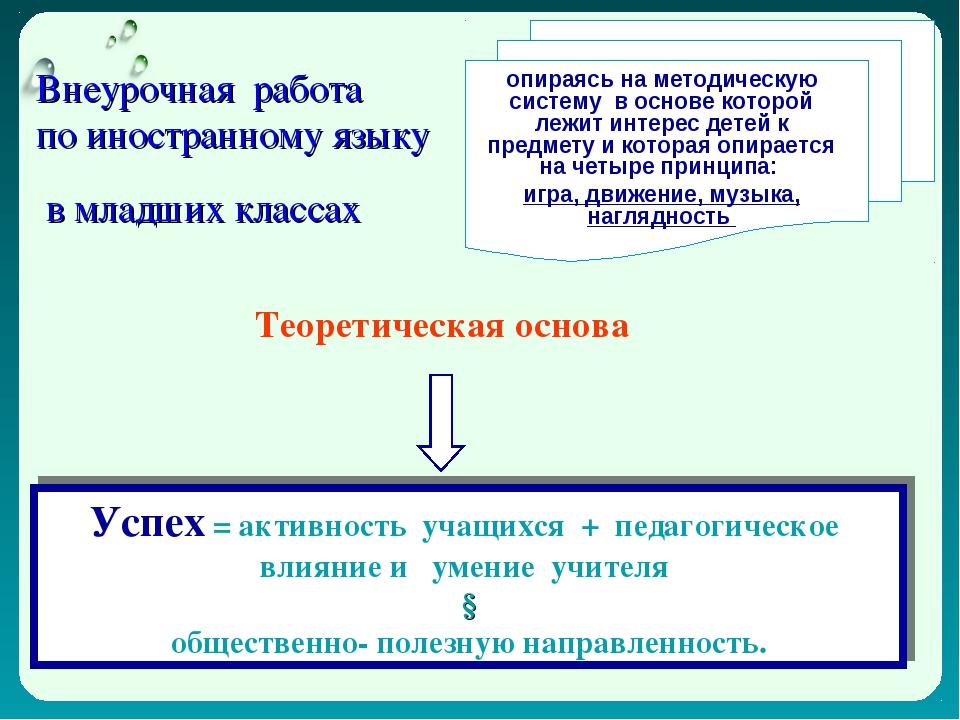 Внеурочная работа по иностранному языку в младших классах опираясь на методич...
