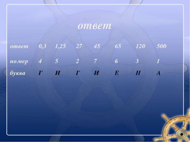 ответ ответ 0,3 1,25 27 45 65 120 500 номер 4 5 2 7 6 3 1 буква Г И Г И Е Н А