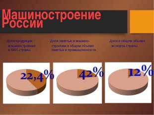 Машиностроение России Доля продукции Доля занятых в машино- Доля в общем объ