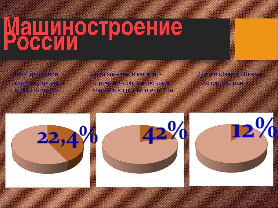 Машиностроение России Доля продукции Доля занятых в машино- Доля в общем объ...