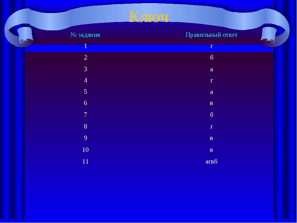 Ключ № заданияПравильный ответ 1г 2б 3а 4г 5а 6в 7б 8г 9в 10в 11а...