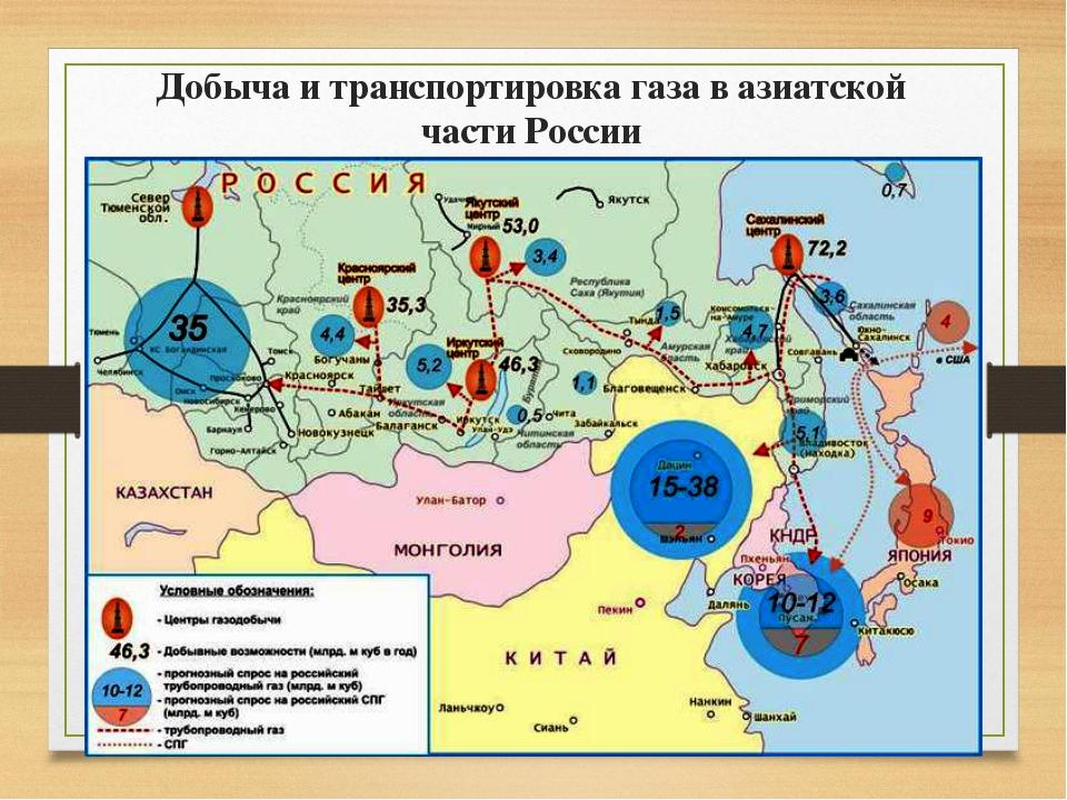 Добыча и транспортировка газа в азиатской части России