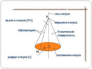 Коническая поверхность высота конуса (РО) ось конуса вершина конуса основание