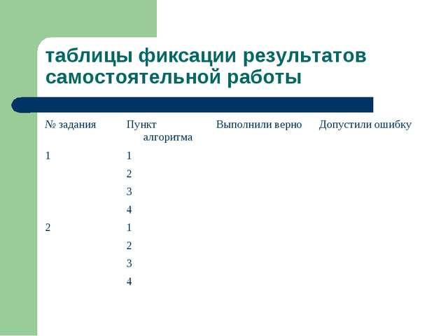 таблицы фиксации результатов самостоятельной работы № заданияПункт алгоритма...