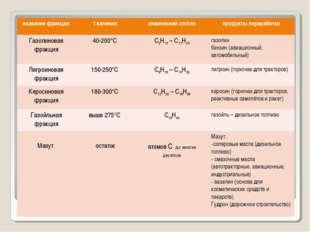 название фракцииt кипенияхимический составпродукты переработки Газолиновая