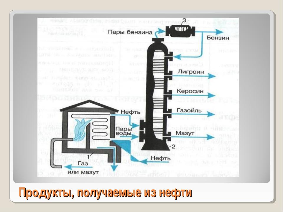 Продукты, получаемые из нефти