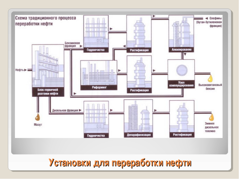 Установки для переработки нефти