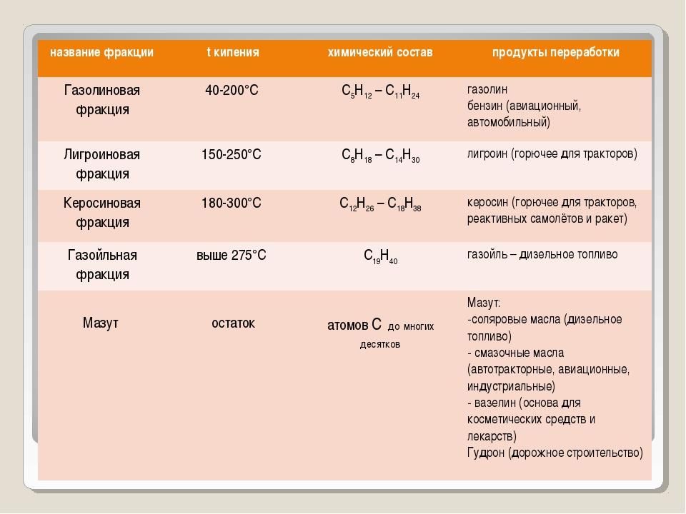 название фракцииt кипенияхимический составпродукты переработки Газолиновая...