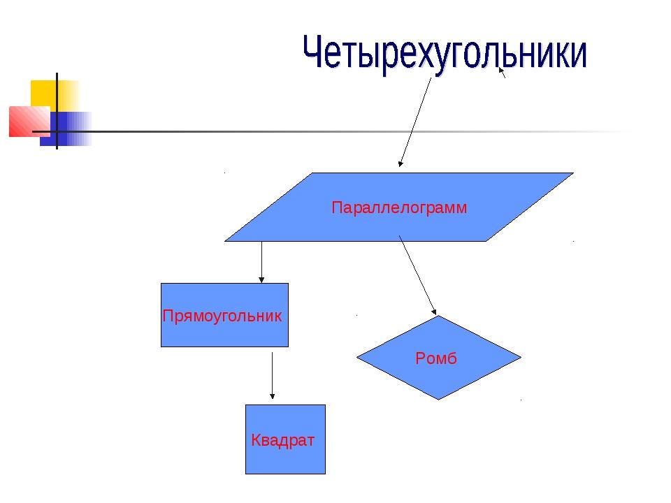 Параллелограмм Прямоугольник Ромб Квадрат