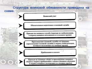 Структура воинской обязанности приведена на схеме.
