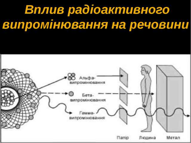 Вплив радіоактивного випромінювання на речовини
