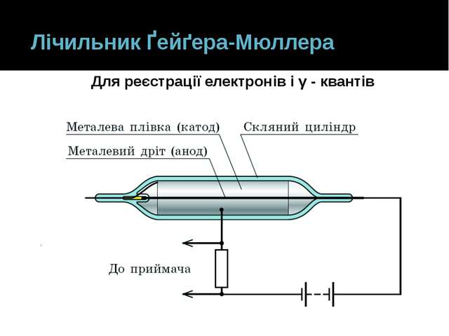 Лічильник Ґейґера-Мюллера Для реєстрації електронів і γ - квантів