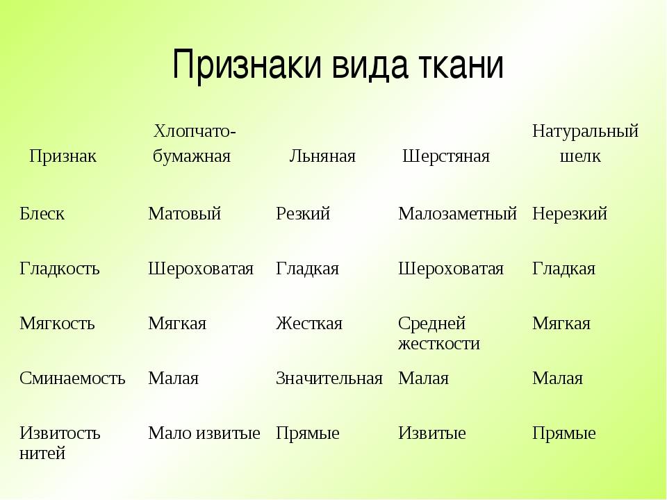 Признаки вида ткани Признак  Хлопчато бумажная  Льняная  ШерстянаяНатур...