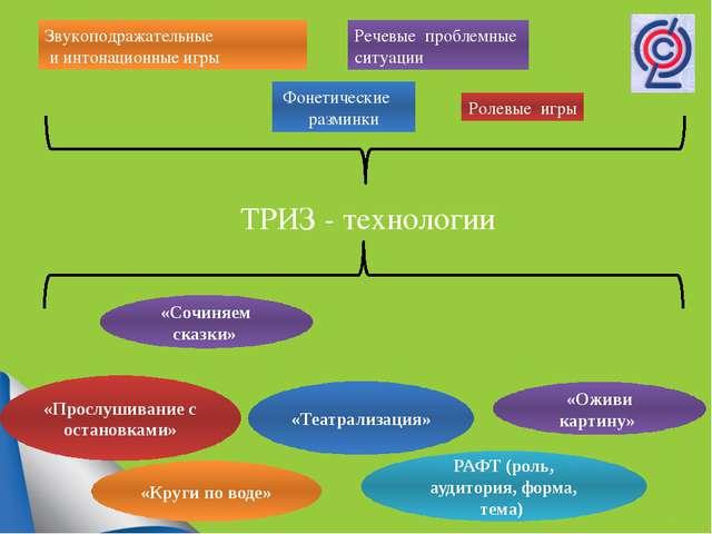 Фонетические разминки Звукоподражательные и интонационные игры Ролевые игры...