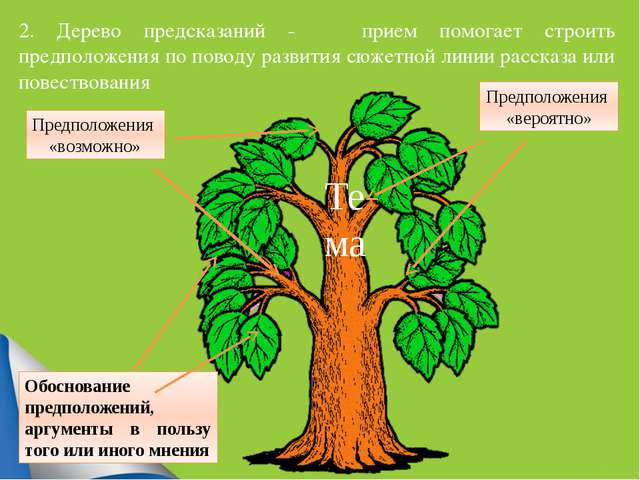 2. Дерево предсказаний - прием помогает строить предположения по поводу разв...