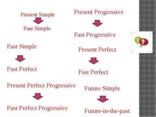 Present Simple Past Simple Present Progressive Past Progressive Past Simple P