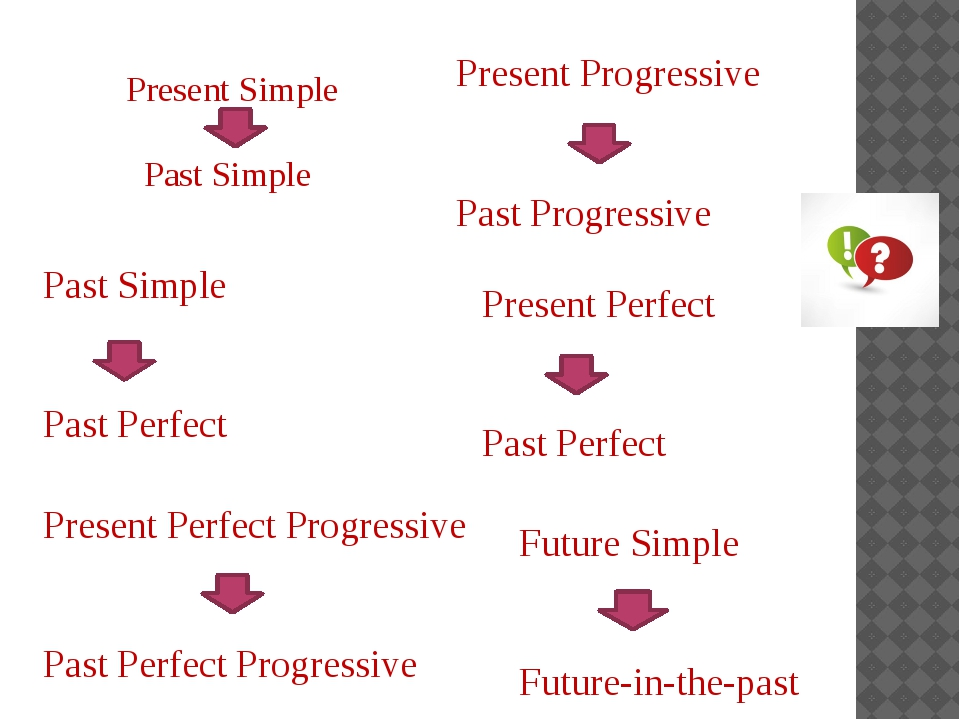 Present Simple Past Simple Present Progressive Past Progressive Past Simple P...