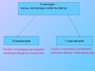 Планиметрия Стереометрия Геометрия – наука, изучающая свойства фигур Раздел