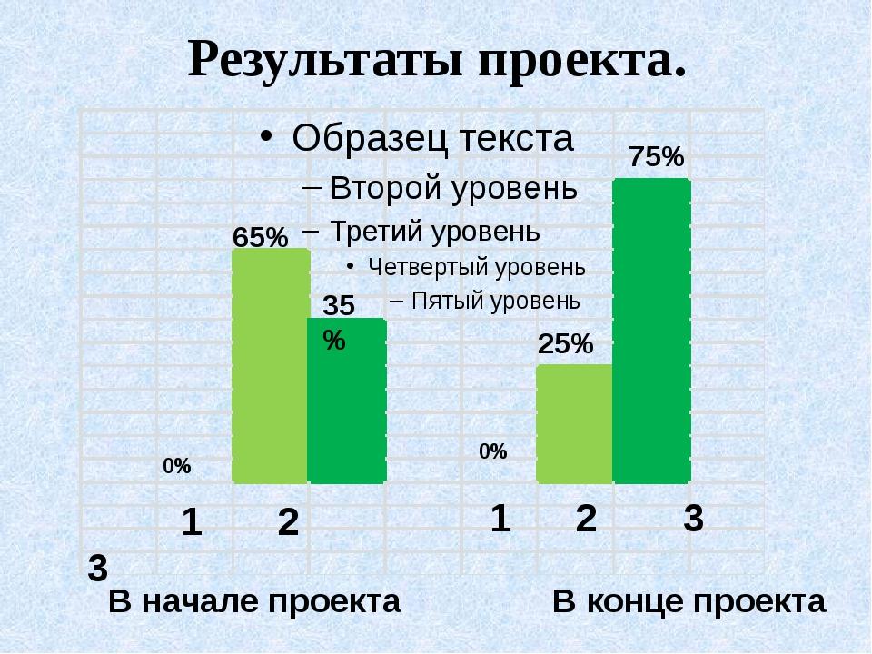 Результаты проекта. 1 2 3 0% 65% 35% 1 2 3 0% 25% 75% В начале проекта В конц...
