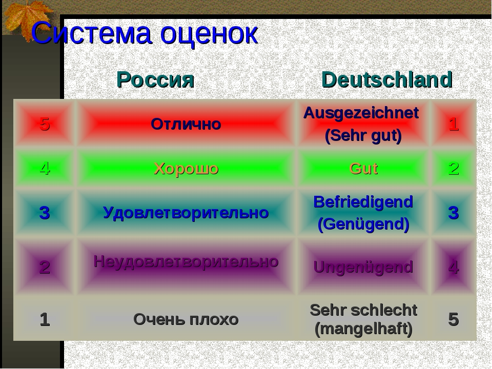 Система оценок РоссияDeutschland 5ОтличноAusgezeichnet (Sehr gut)1 4Хор...