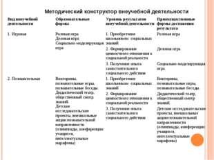 Методический конструктор внеучебной деятельности Вид внеучебной деятельности