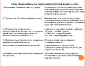 Типы образовательных программ внеурочной деятельности 1.Комплексные образоват