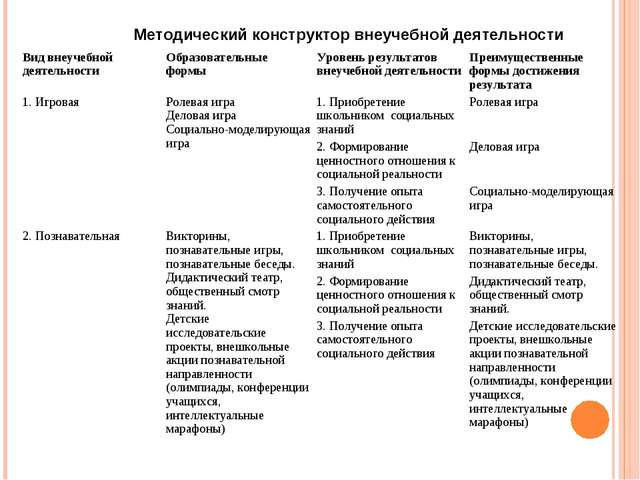 Методический конструктор внеучебной деятельности Вид внеучебной деятельности...