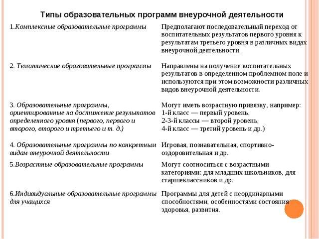 Типы образовательных программ внеурочной деятельности 1.Комплексные образоват...