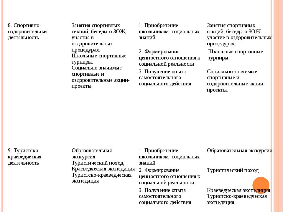 8. Спортивно-оздоровительная деятельностьЗанятия спортивных секций, беседы о...