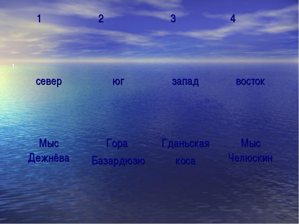 1 1 2 3 4 северюгзападвосток Мыс ДежнёваГора БазардюзюГданьская коса...