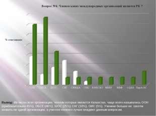 Вывод: Из числа всех организации, членом которых является Казахстан, чаще все