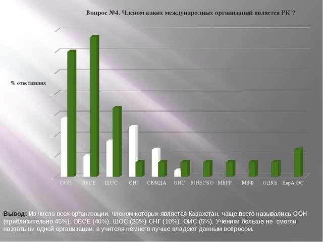 Вывод: Из числа всех организации, членом которых является Казахстан, чаще все...