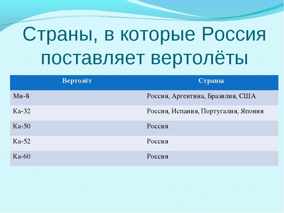 Страны, в которые Россия поставляет вертолёты ВертолётСтраны Ми-8Россия, Ар...