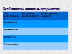 Особенности типов выветривания. Тип выветриванияМеханизм выветриванияНеобхо