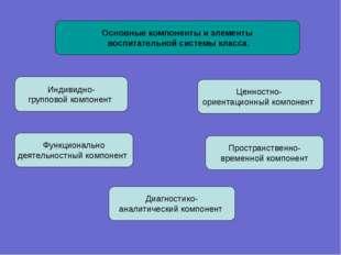 Основные компоненты и элементы воспитательной системы класса. Индивидно- груп