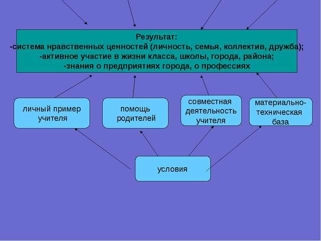 Результат: -система нравственных ценностей (личность, семья, коллектив, дружб...