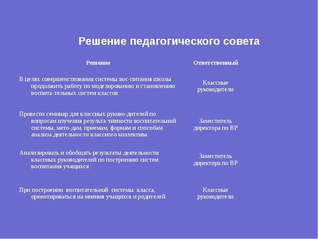 Решение педагогического совета Решение Ответственный В целях совершенствовани...