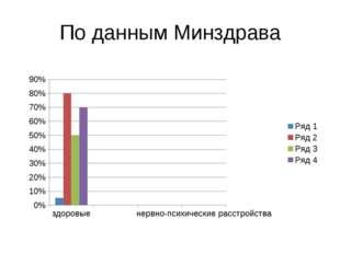 По данным Минздрава