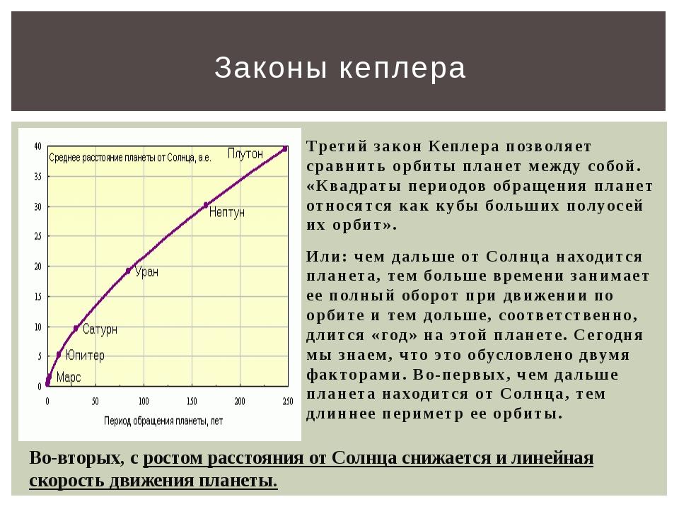 Третий закон Кеплера позволяет сравнить орбиты планет между собой. «Квадраты...