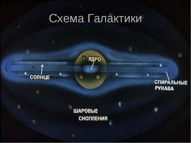 Схема Галактики