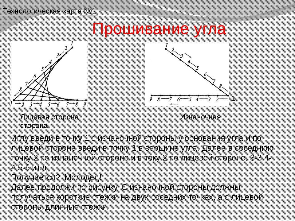 Прошивание угла Лицевая сторона Изнаночная сторона Иглу введи в точку 1 с изн...