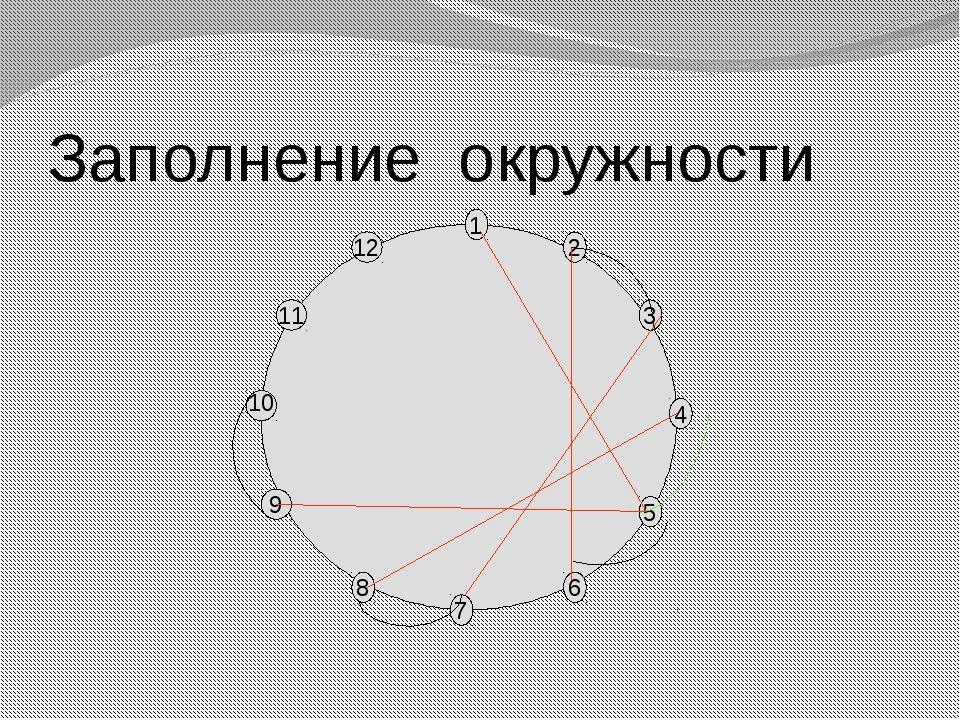 Заполнение окружности 12 7 9 8 6 11 10 5 3 4 1 2